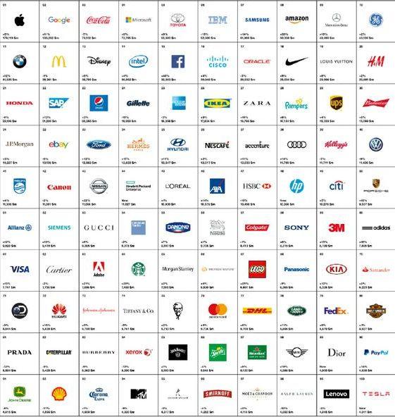 100 Best Global Brands di Interbrand