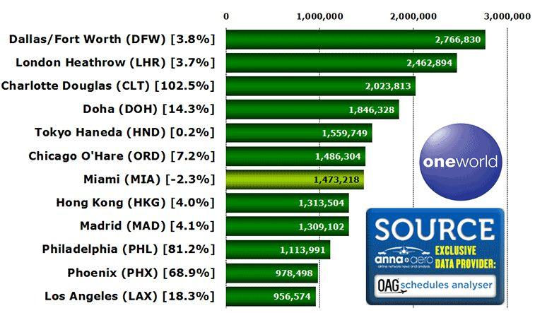 Capacità in milioni dei primi 12 aeroporti dove operano le compagnie di Oneworld a ottobre 2016 secondo OAG
