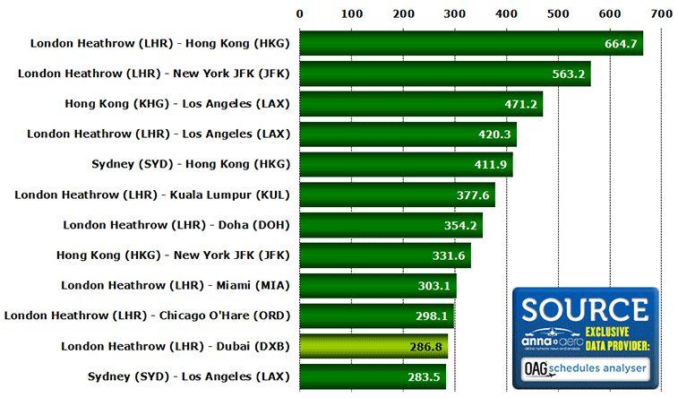 Le rotte più battute dai vettori Oneworld secondo i posti disponibili per chilometro secondo OAG