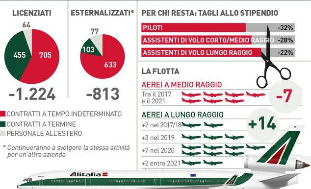 Il piano industriale di Alitalia