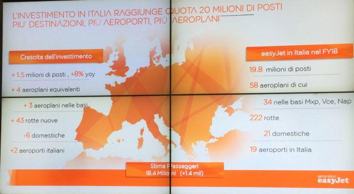 Focus sull'Italia