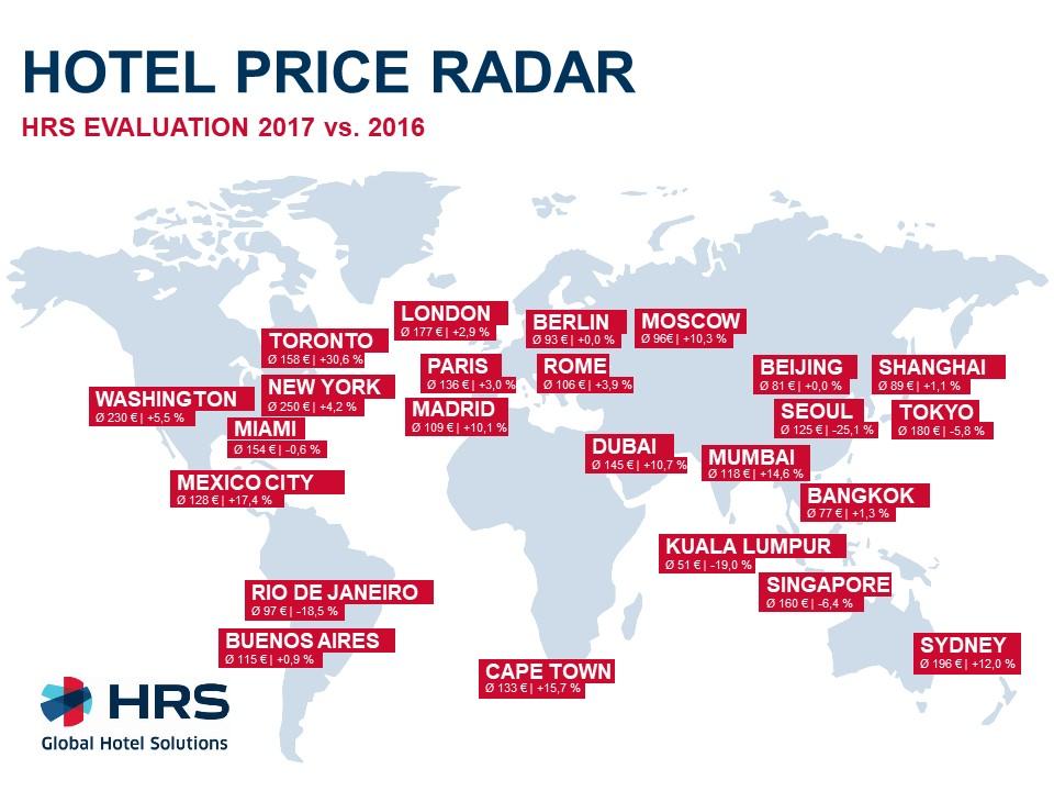 Price Radar HRS