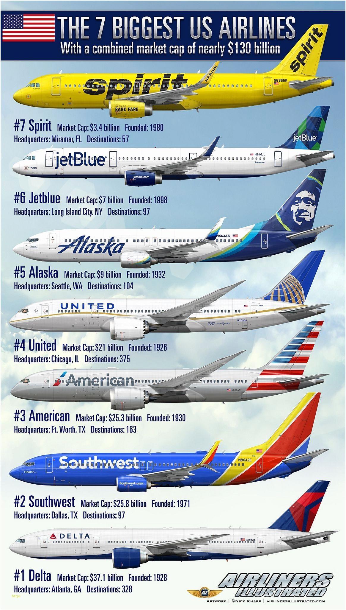 le sette compagnie Usa più grandi