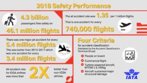 E' l'aereo il mezzo più sicuro al mondo