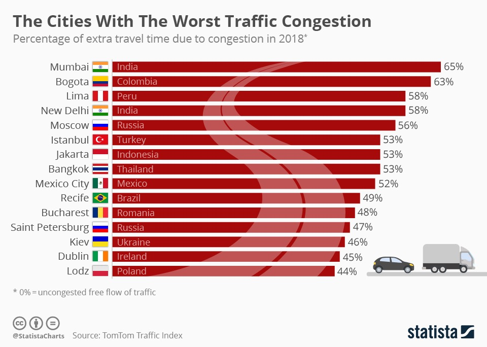 TomTom Traffic Index 2018