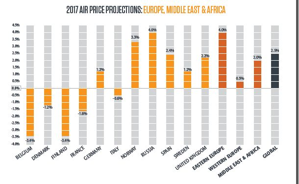 Prezzi aerei Eu Af