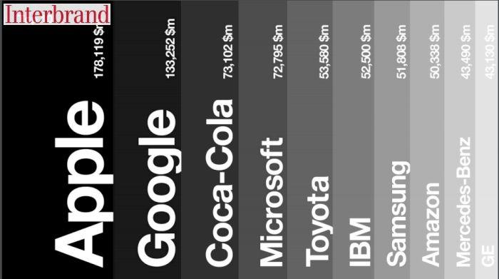 I migliori brand moda al mondo secondo la classifica Interbrand