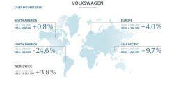 Vendite 2016 Volkswagen