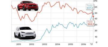Tesla supera Ford