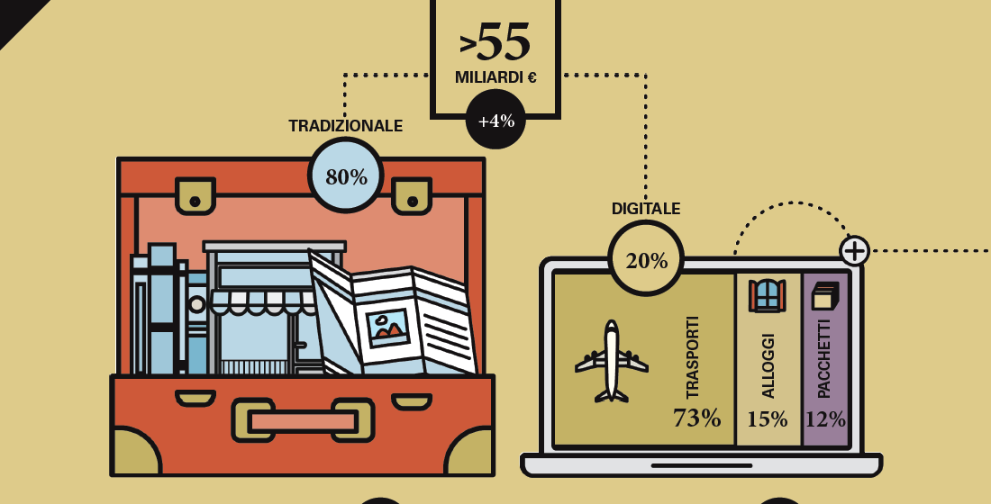 spesa digitale del turismo