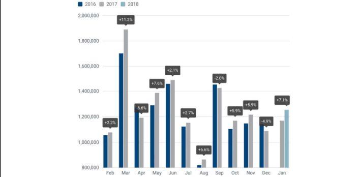 mercato automotive europeo in crescita