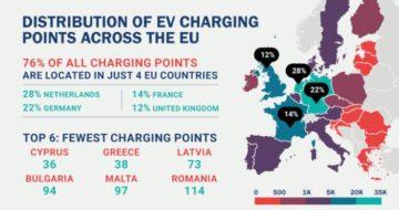 punti di ricarica in Europa