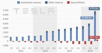 Tesla e il ritorno all'utile