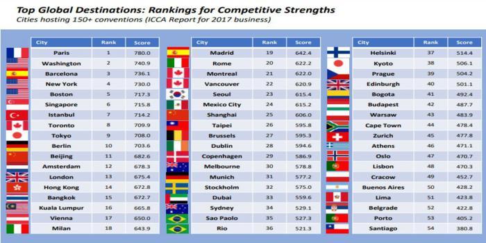 Le città più competitive del mondo