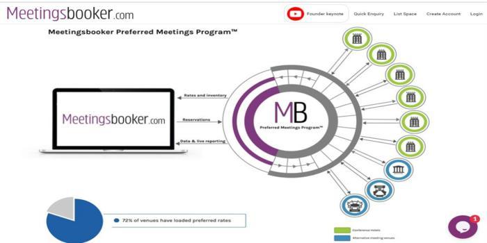 Preferred Meetings Program