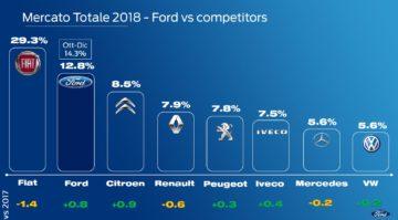 Focus sui veicoli commerciali