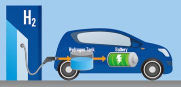 futuro a idrogeno