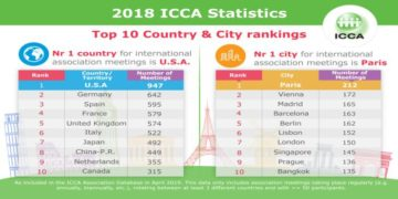 classifica ICCA
