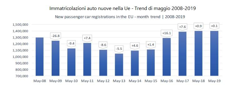 Immatricolazioni auto UE