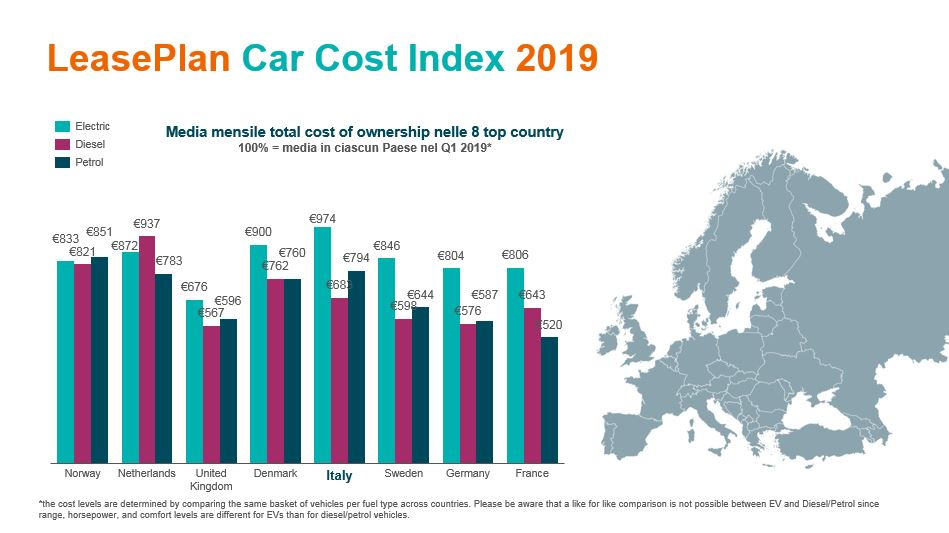 costo dell'auto di proprietà