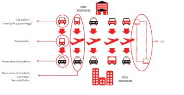travel policy come strutturarla