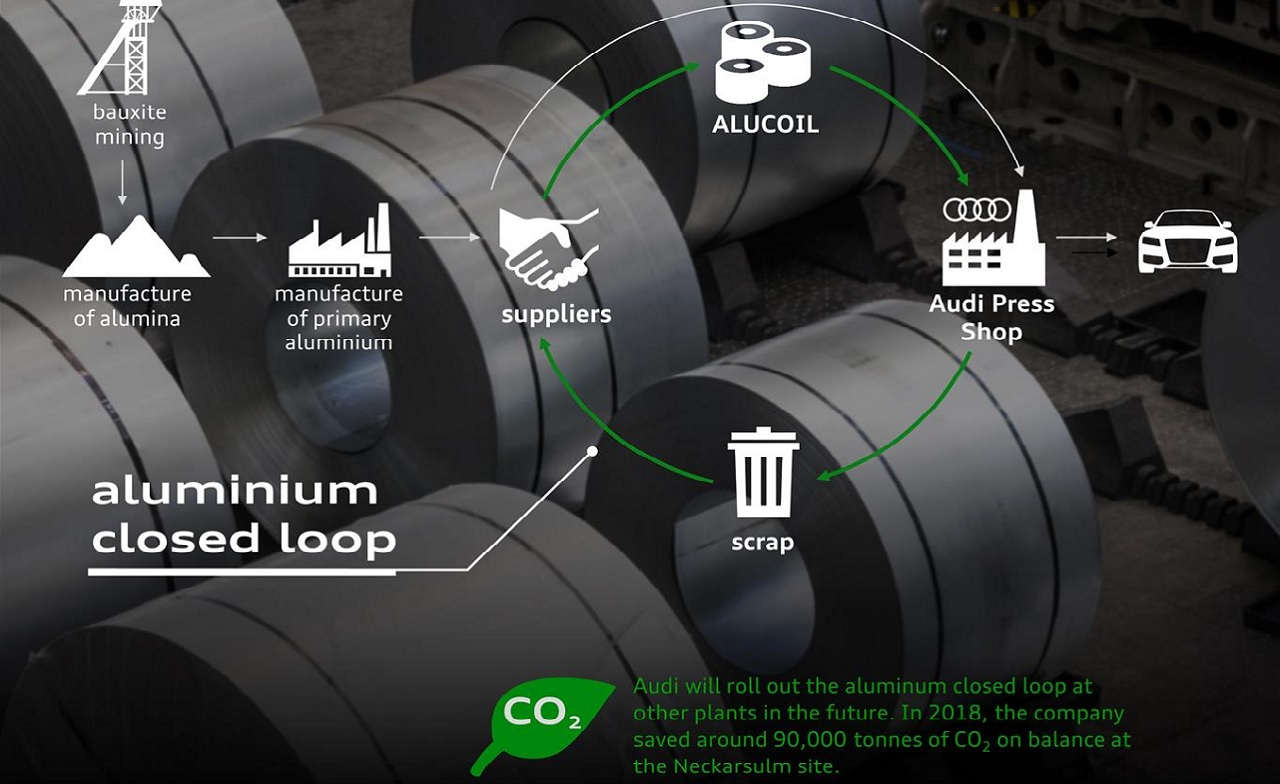 CO2 Audi