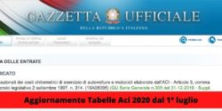 Tabelle ACI 2020