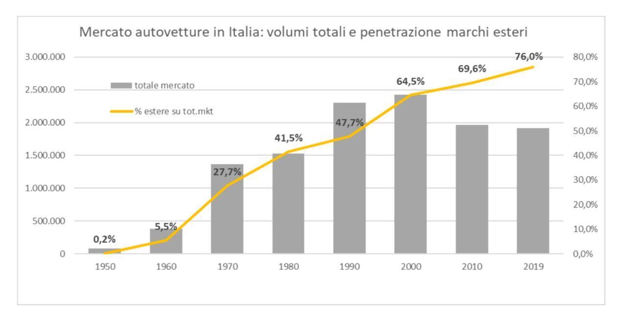 Liberalizzazione del mercato automotive