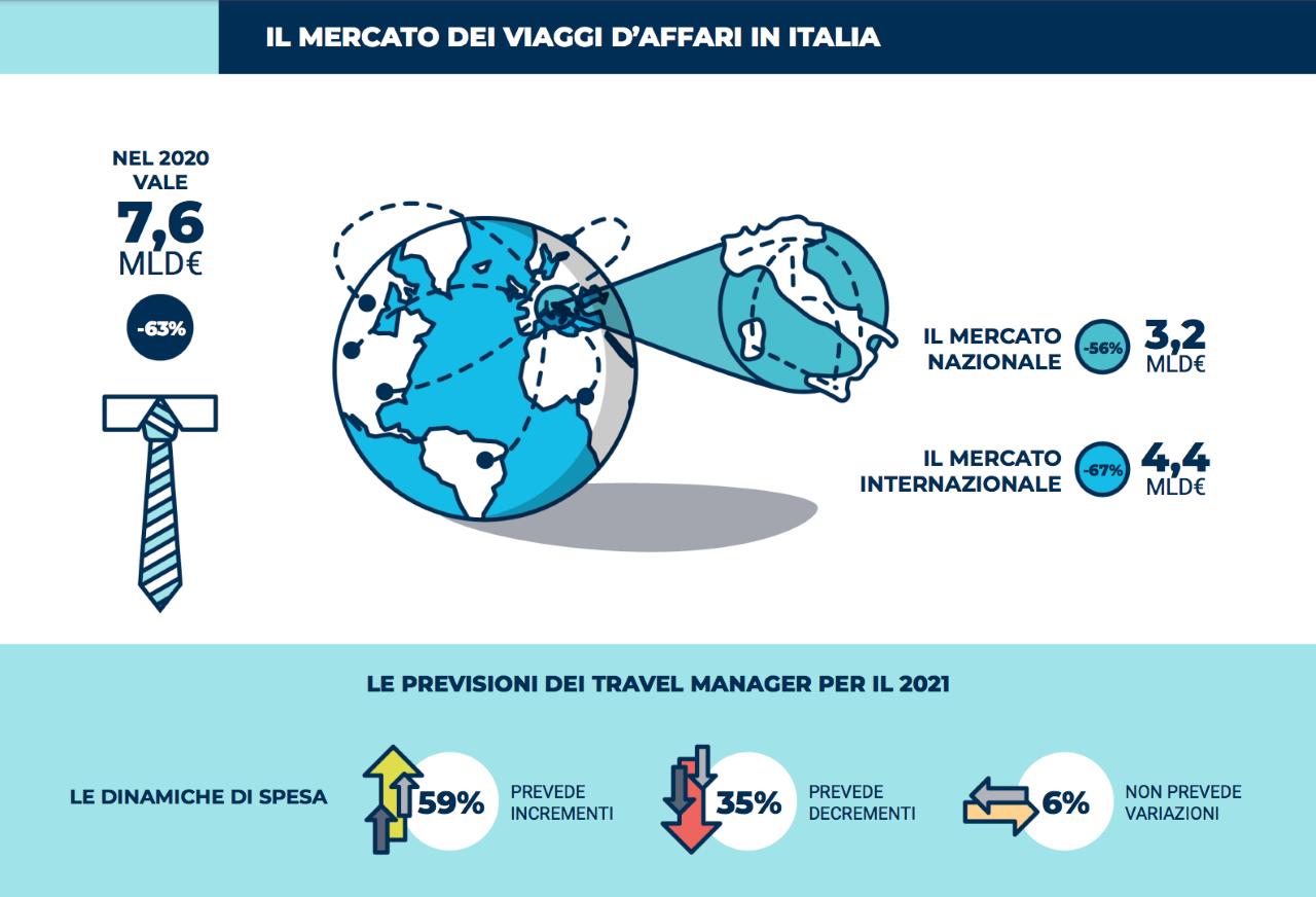 Il business travel in Italia nel 2020