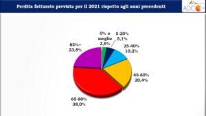 Previsioni 2021 perdite di fatturato agenzie di eventi