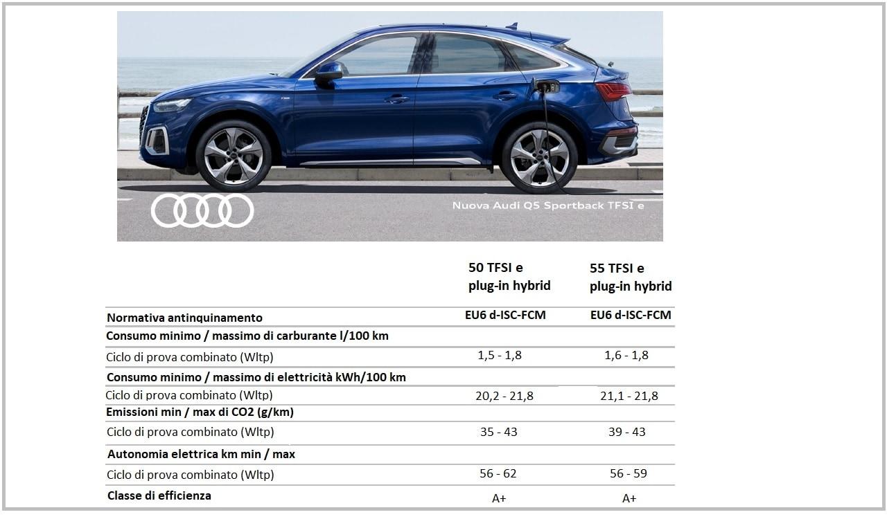 Audi Q5 Sportback plug in hybrid