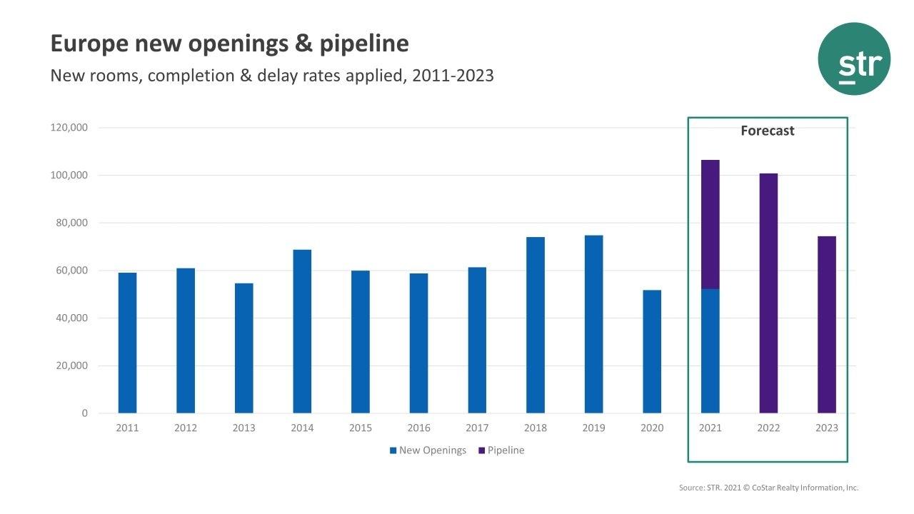 Str statistiche europa aperture camere